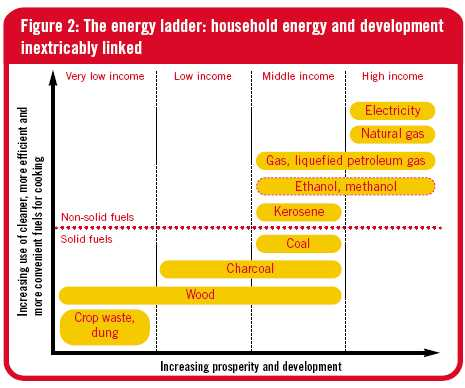 Energy ladder